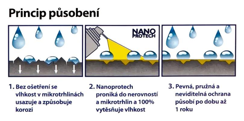 NANOPROTECH ELECTRIC 150ml modrý